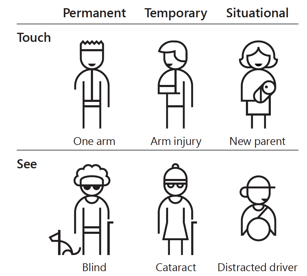 Examples of permanent/temporary/situational disabilities