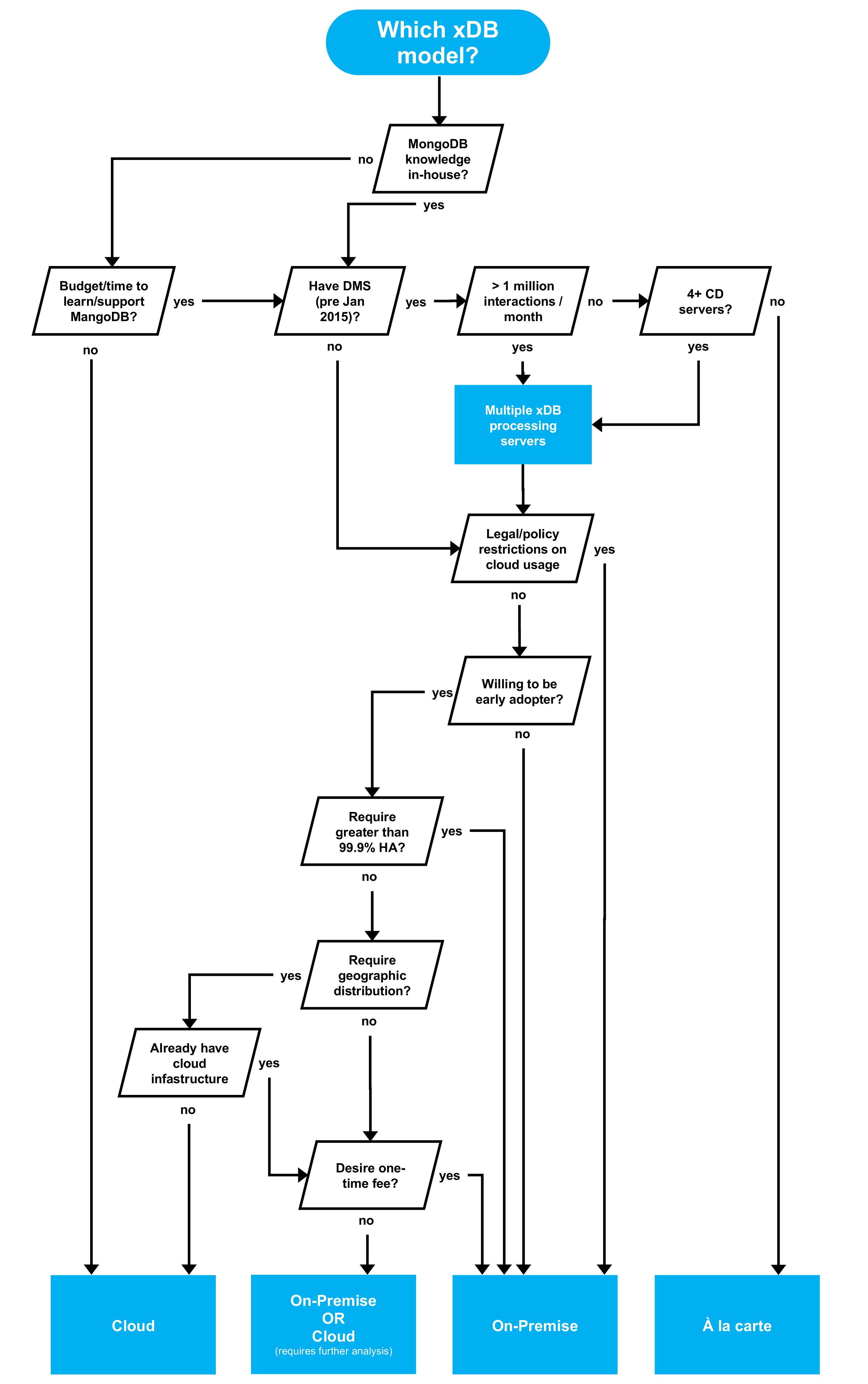 Whitepaper: Planning your Sitecore xDB infrastucture | Valtech