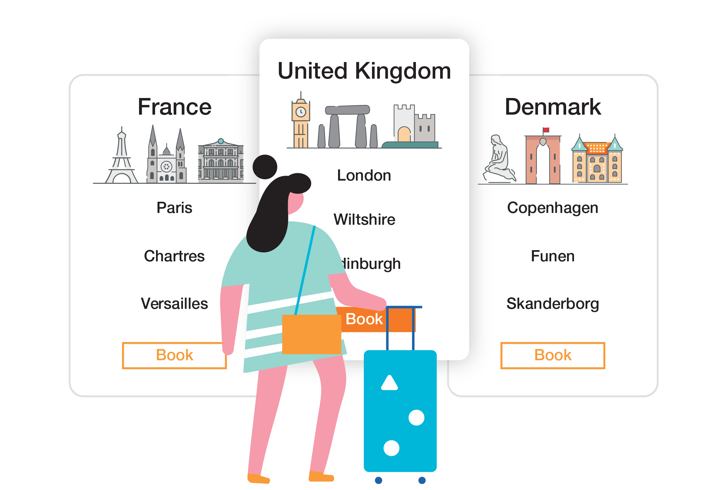 Graphic of the personalization aspect of the easyJet project