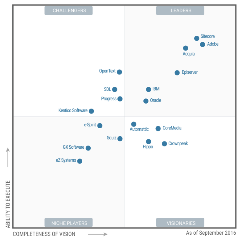 gartner quadrant