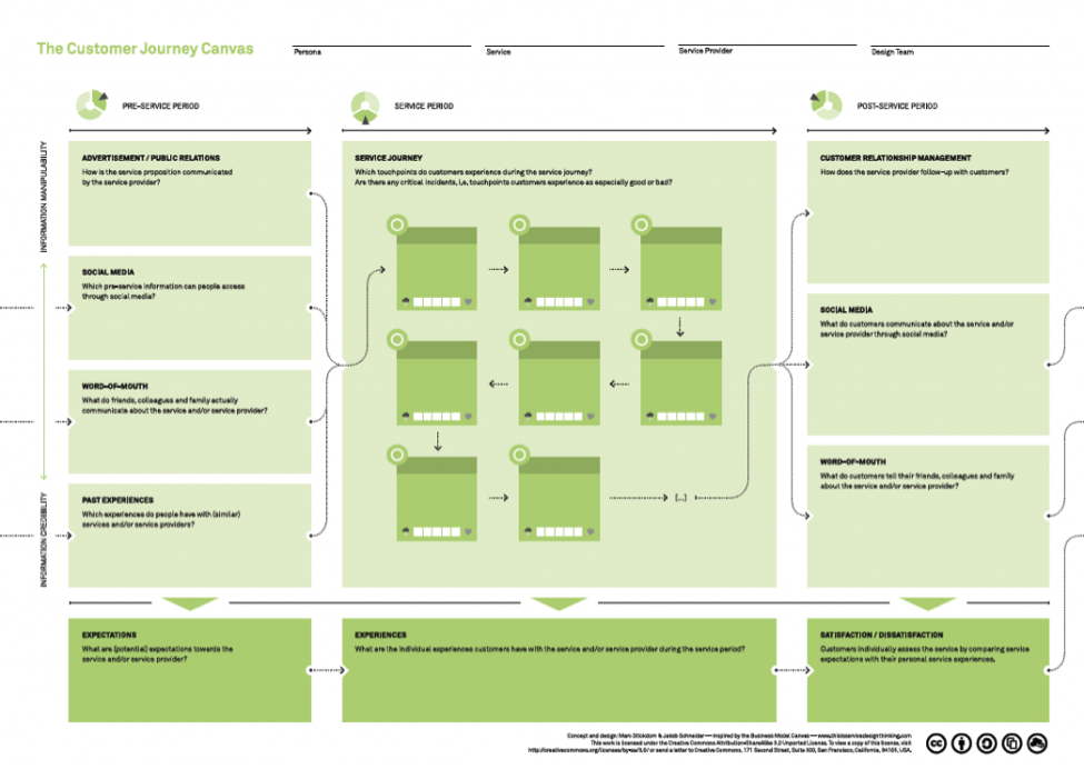 003 the-customer-journey-canvas.png