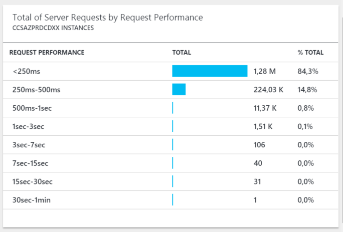 Application Insights - TotalServerRequestsByPerformance - TWO.png