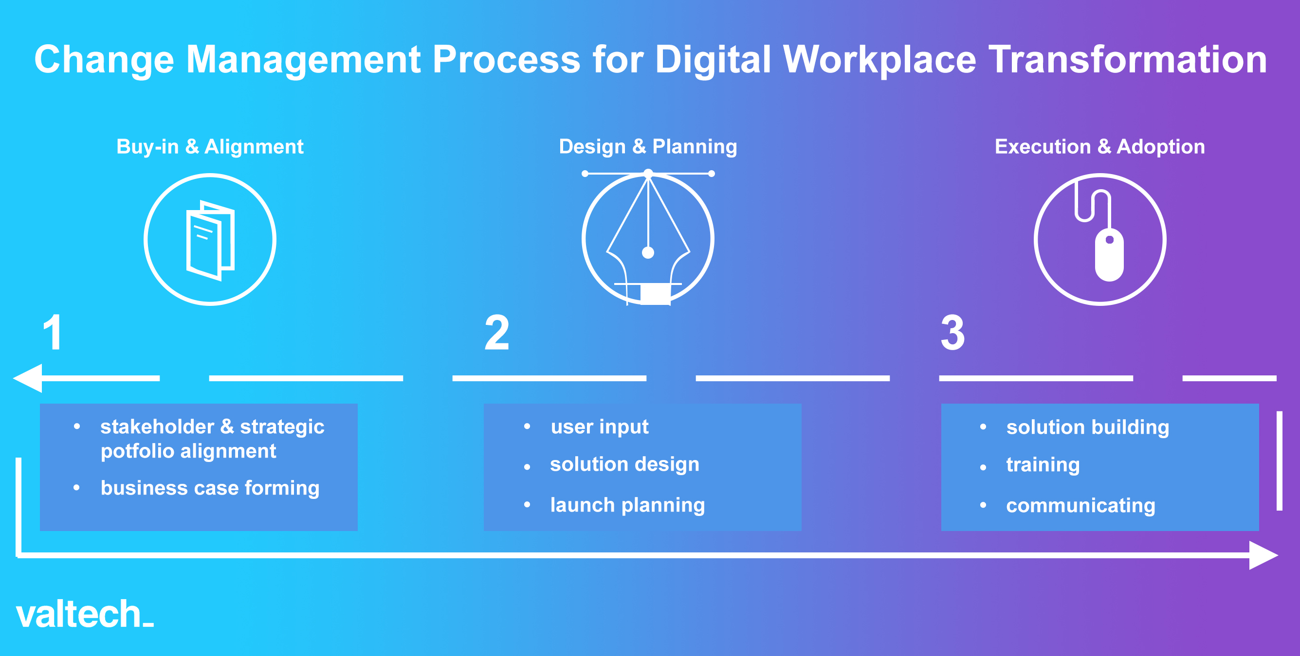 001change management process final UPDATED.jpg