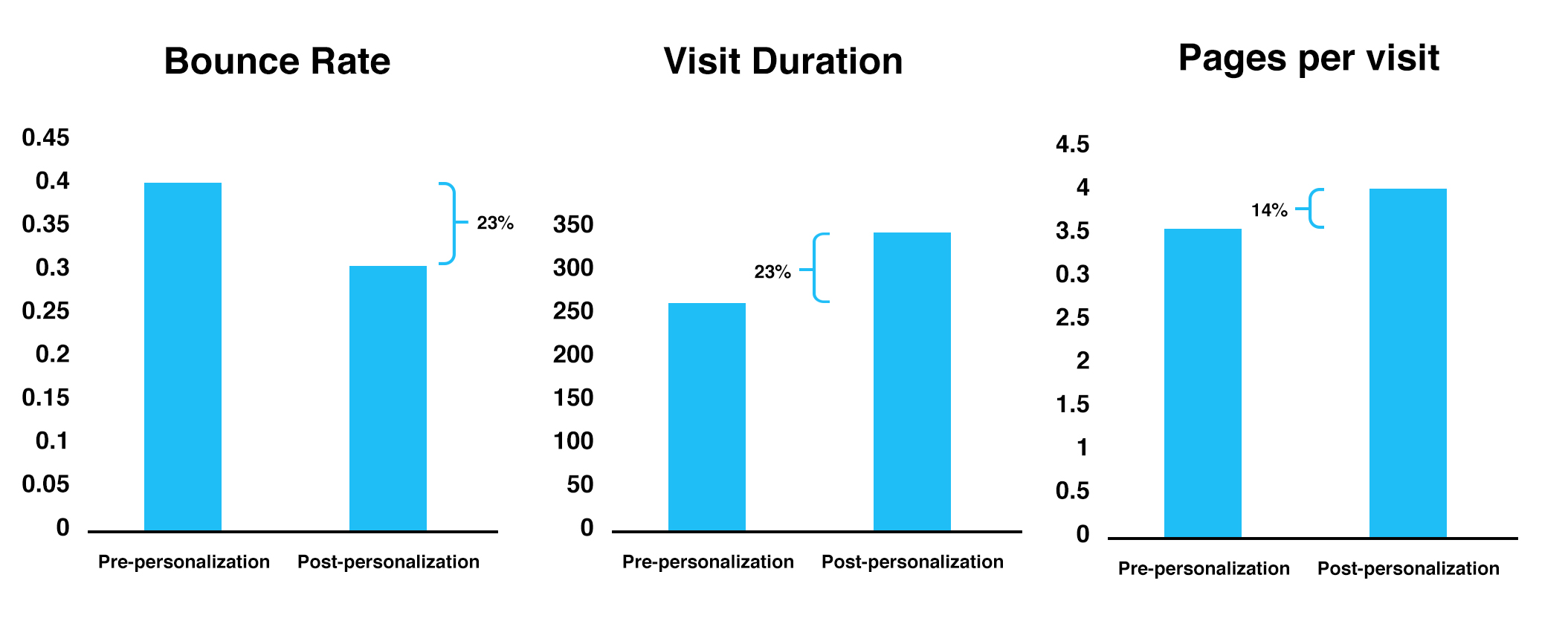 Measuring the impact of personalization