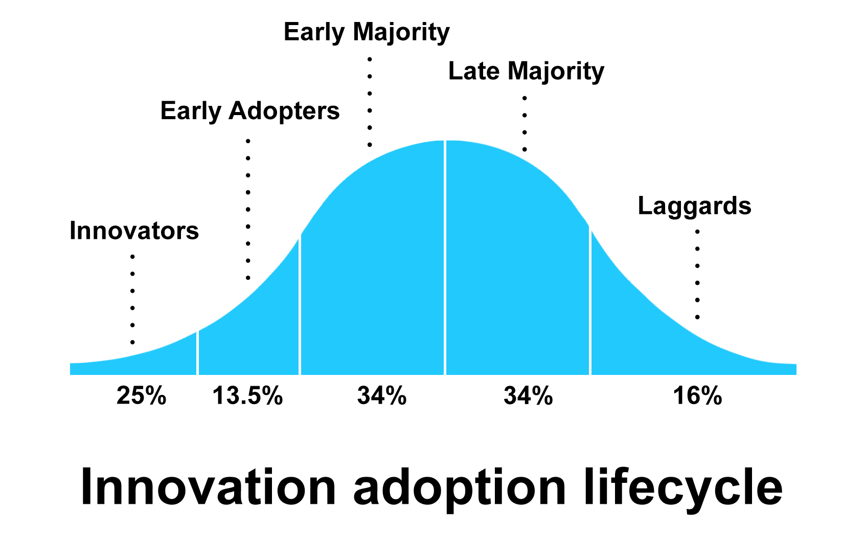 innovation-adoption-lifecycle