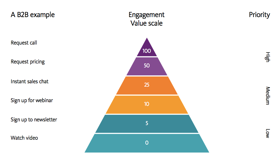the-engagement-value-scale.png
