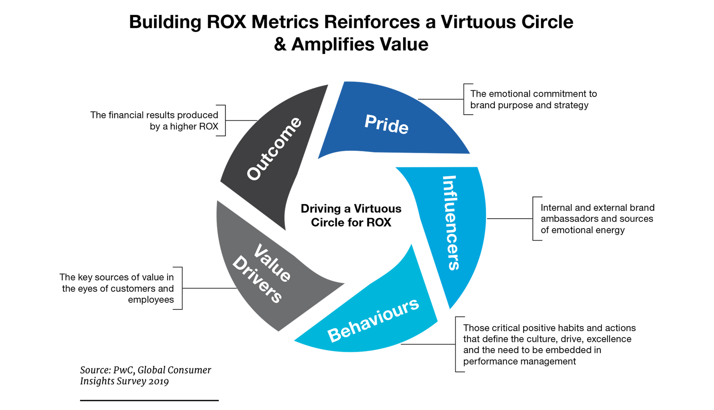 customer-experience-roi-blog-image-1-2400x1380.png